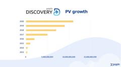 《亚洲最大的原生广告平台popIn Discovery月度PV破百