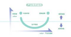 """BCW博雅中国CEO曲宏:别让中国品牌再被""""卡脖子"""