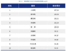 两年稳坐TOP3!腾讯新闻如何凭硬实力入围中国网